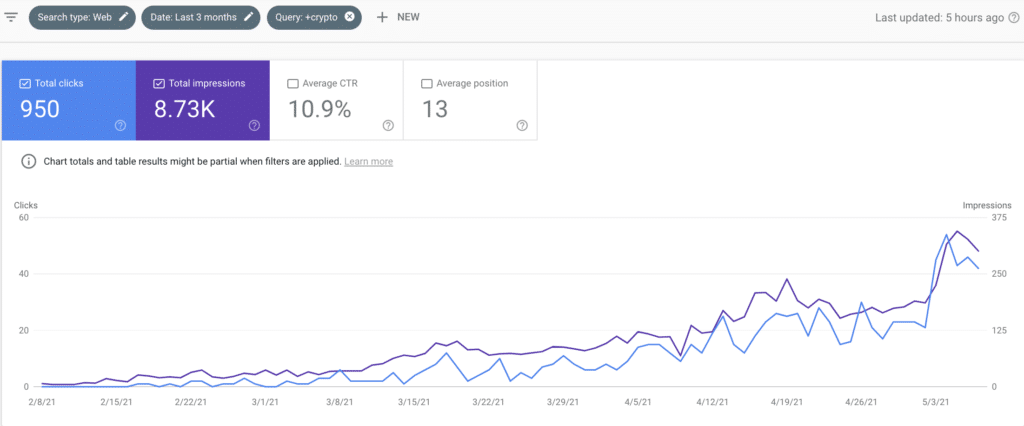 Crypto SEO Search Traffic Results