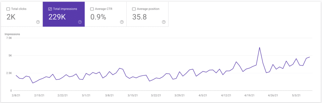 Google impressions for crypto client
